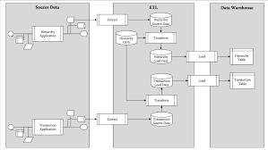 ETL-flow