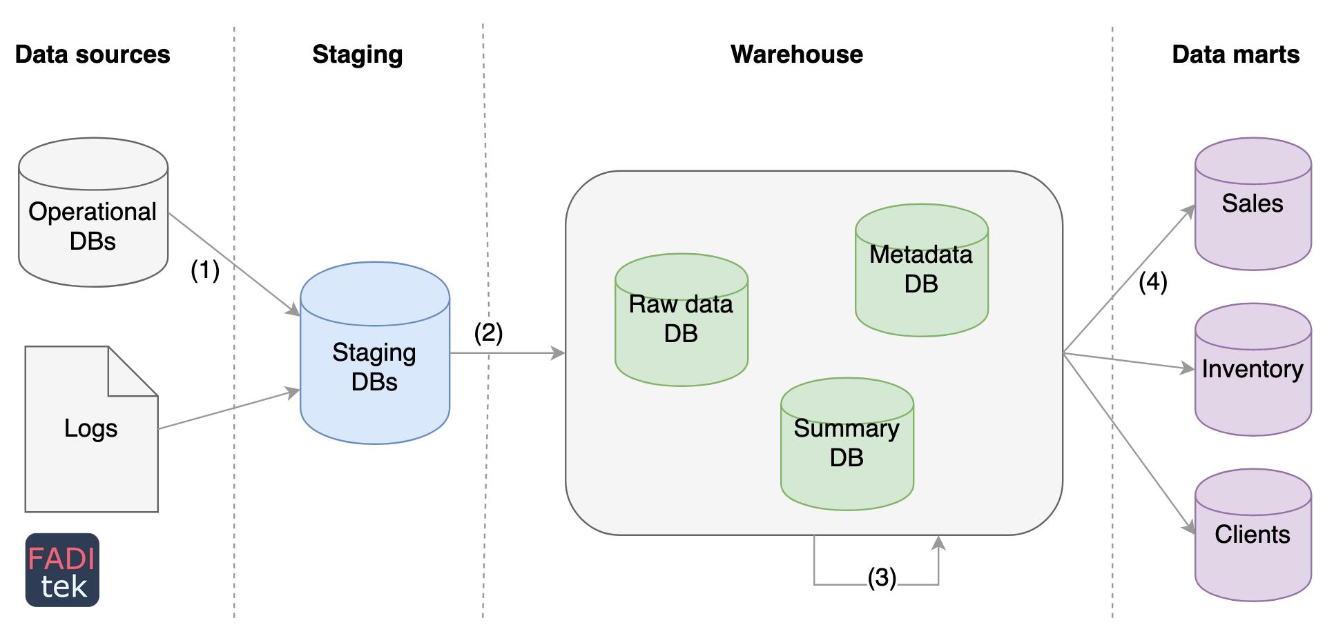 data-warehouse-architecture-2