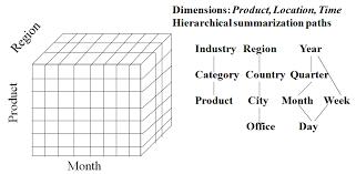 DW Hierarchy Tree example