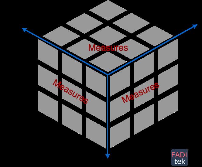 OLAP Data Cube Concept